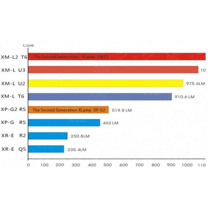 Сравнение светодиодов: виды, типы, классификация, характеристики и назначение | блог мебелион.ру