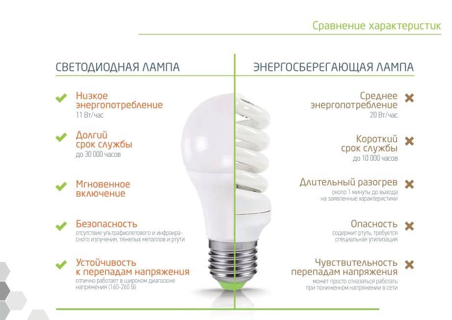 Как выбрать энергосберегающую лампу - советы по выбору.