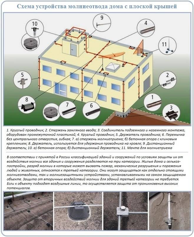 Рд 34.21.122-87 инструкция по устройству молниезащиты зданий и сооружений
