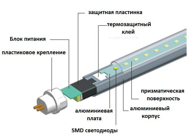 Как переделать светильник дневного света в светодиодный — 2 легких способа.