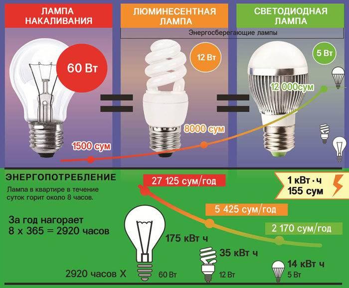 Мощность энергосберегающих ламп | блог мебелион.ру