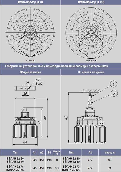 Светодиод: принцип работы, виды, маркировка и технические характеристики (размеры, тип устройства)