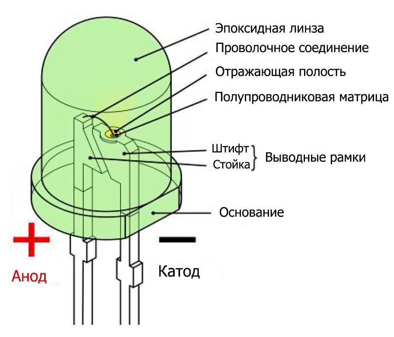 Полярность светодиода: где находится плюс и минус, порядок и инструменты для определения