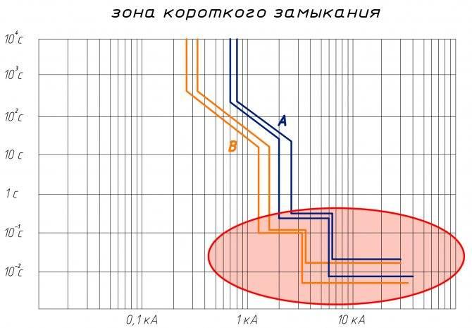 Таблица селективности автоматических выключателей - electrik-ufa.ru