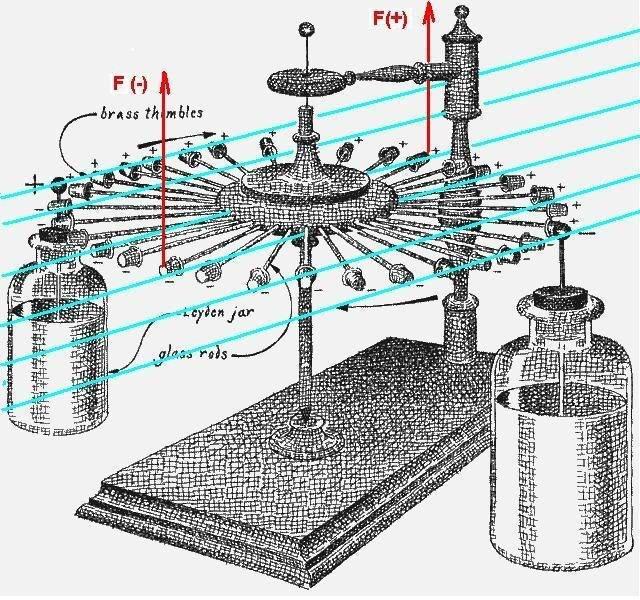 Проект «сборка электрофорной машины»