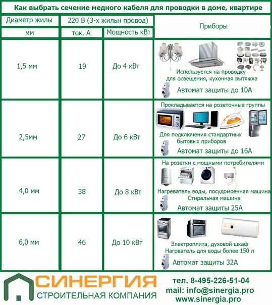 Электропроводка на кухне: выбор сечений проводов