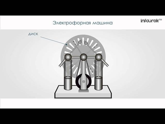 Машина электрофорная технические характеристики. электрофорная машина - принцип работы