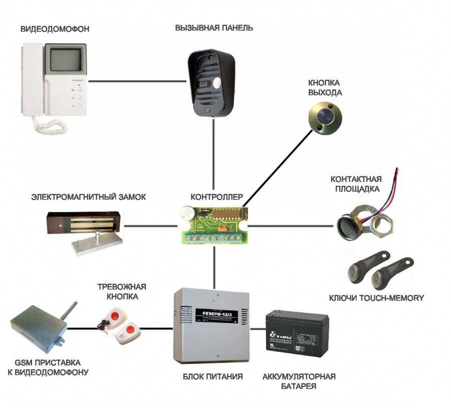 Особенности подключения видеодомофона в доме