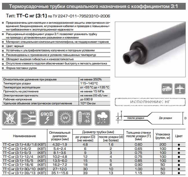 Термоусадочная трубка - 10 видов, характеристики, таблица размеров.