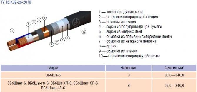 Кабель вббшв: расшифровка, характеристики, описание, применение