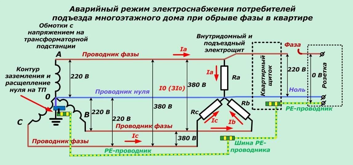 Что такое фаза, ноль, земля в электрике и зачем они нужны