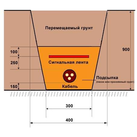 Какой кабель проложить в земле на даче - electrik-ufa.ru