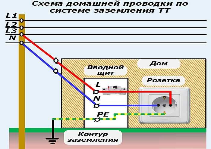 Ноль и земля в чем разница - в помощь электрику