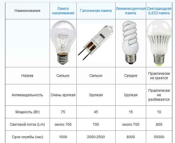 Методы измерения светового потока
