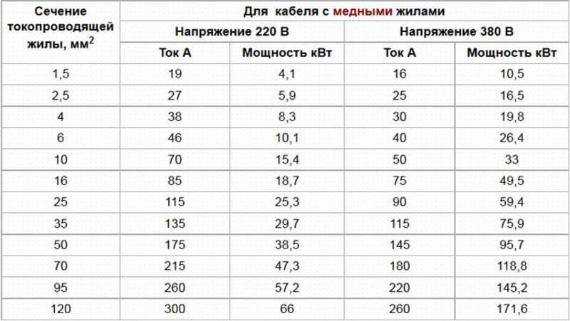 Таблица зависимости сечения провода от нагрузки