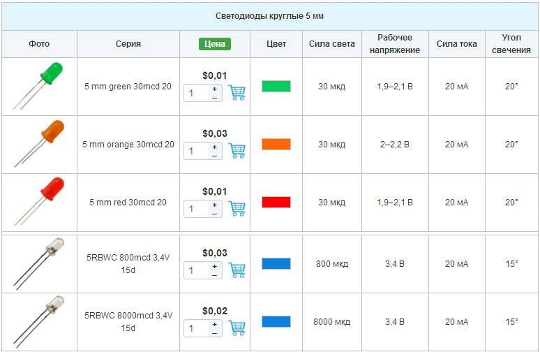 Характеристики светодиодов: потребление тока, напряжение, мощность и светоотдача
