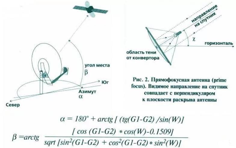 Как установить и настроить спутниковую антенну самостоятельно