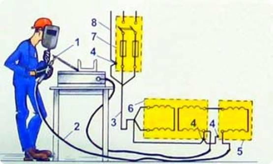 Как заземляется сварочное оборудование: основные требования