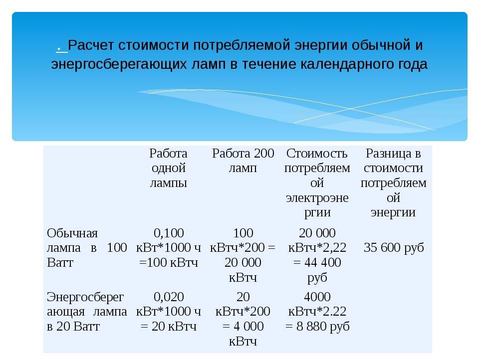 Расчет электроэнергии: тарифные системы и способы расчета