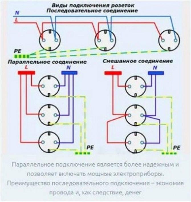 Конструкция, способы подключения и установка блока розеток