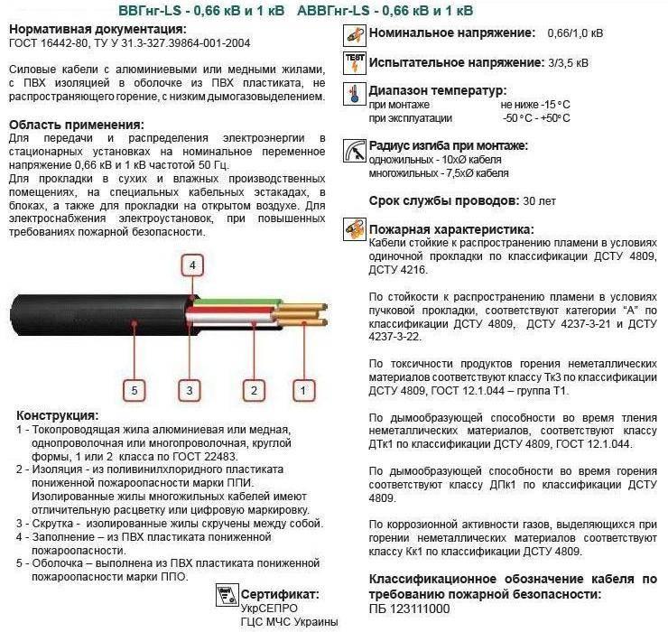 Силовой кабель вббшвнг. технические характеристики, расшифровка и применение