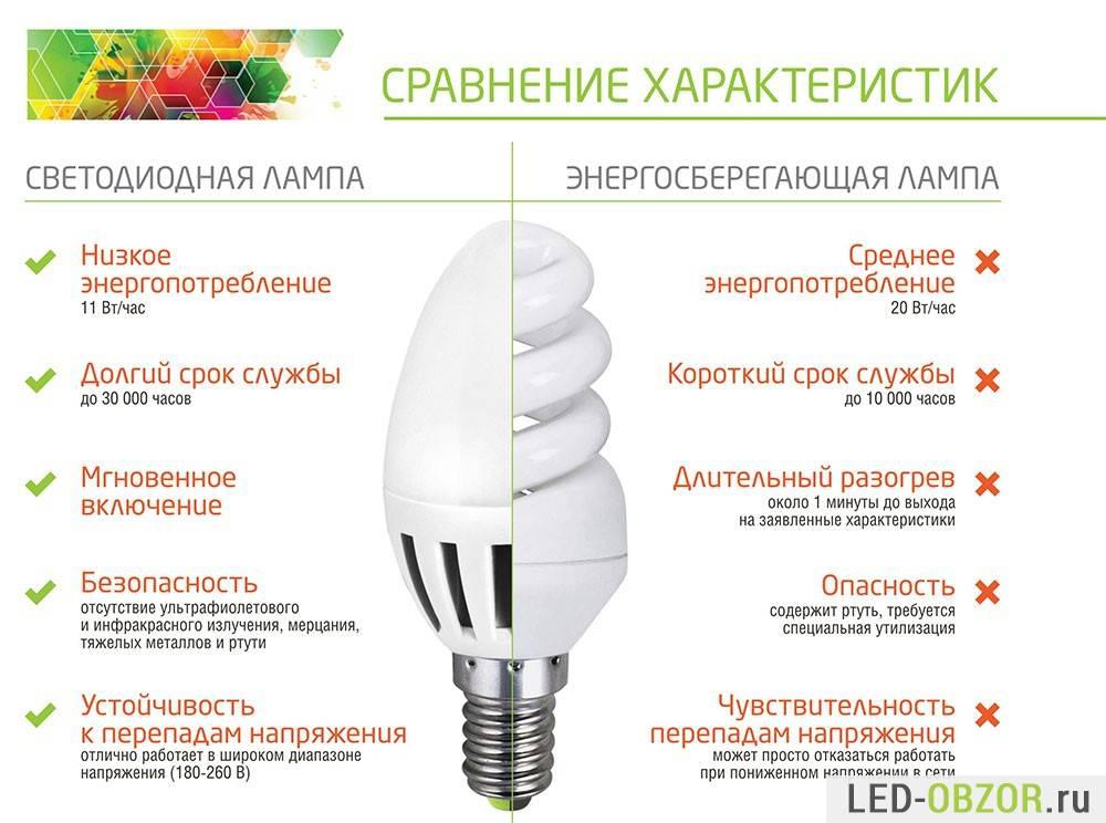 Актуальность светодиодного освещения в 2020 году: экономичность, плюсы и минусы