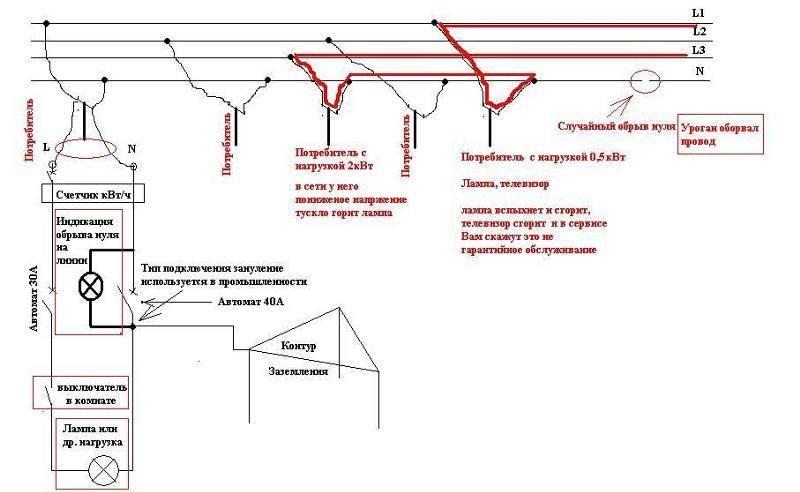 Определение фаз электрического тока от нуля до заземления