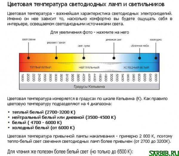 Температура свечения светодиодных ламп