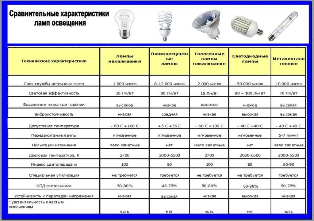 Уличные светодиодные светильники для освещения територии: виды и характеристики