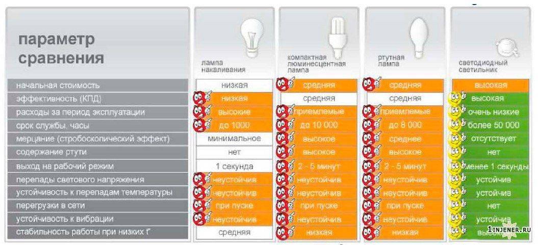 Что лучше для дома и авто — светодиодные или галогенные лампы?