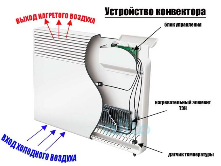 Как выбрать настенные экономичные электрические конвекторы отопления для дачи