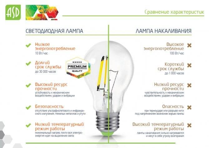Действительно ли светодиодные лампы так экономны? плюсы, минусы и альтернатива led-освещению   bankstoday