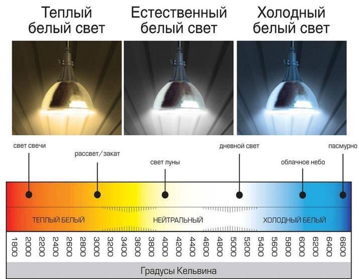 Какое освещение лучше для глаз? «ochkov.net»