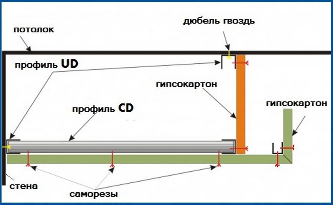 Пошаговая инструкция о том, как сделать двухуровневый потолок из гипсокартона своими руками: 100 фото и 5 видео