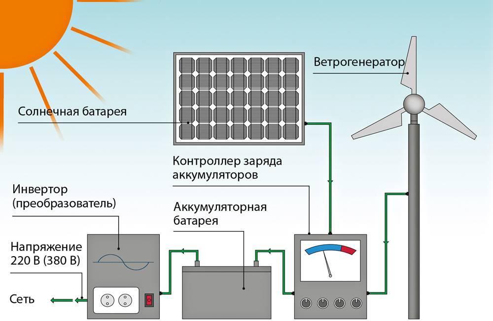 Солнечные батареи: все про альтернативный источник энергии — solar-energ.ru. принцип работы солнечной батареи для дома: устройство, схема, эффективность принцип работы солнечной батареи для дома: устройство, схема, эффективность