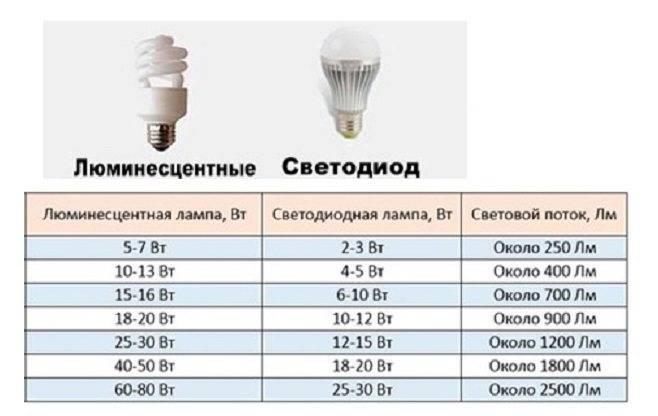 Как выбрать светодиодный светильник для освещения улицы