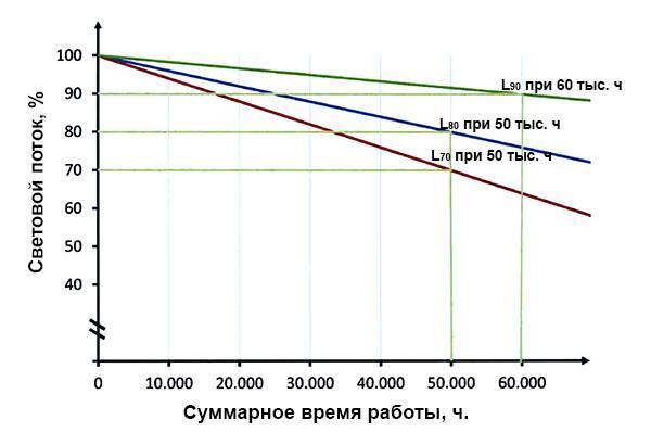 Самые яркие и мощные светодиоды xlamp, cree, ml-e 4000, 5000k