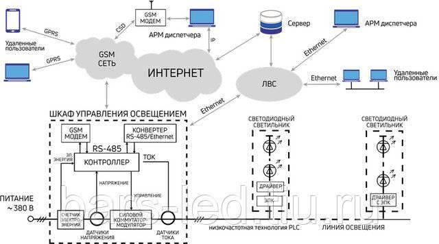 Как организовать управление освещением дома и на улице с помощью датчиков движения / статьи и обзоры / элек.ру