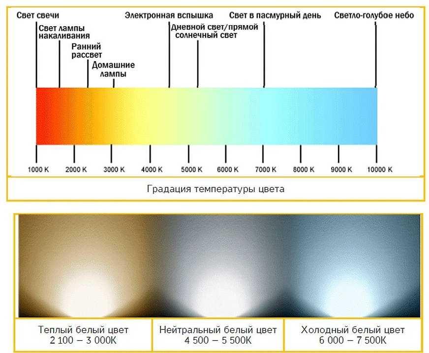 Как выбрать цветовую температуру — смотрите здесь! таблица, инструкция, обзор яркой и оптимальной цветовой температуры для комнаты