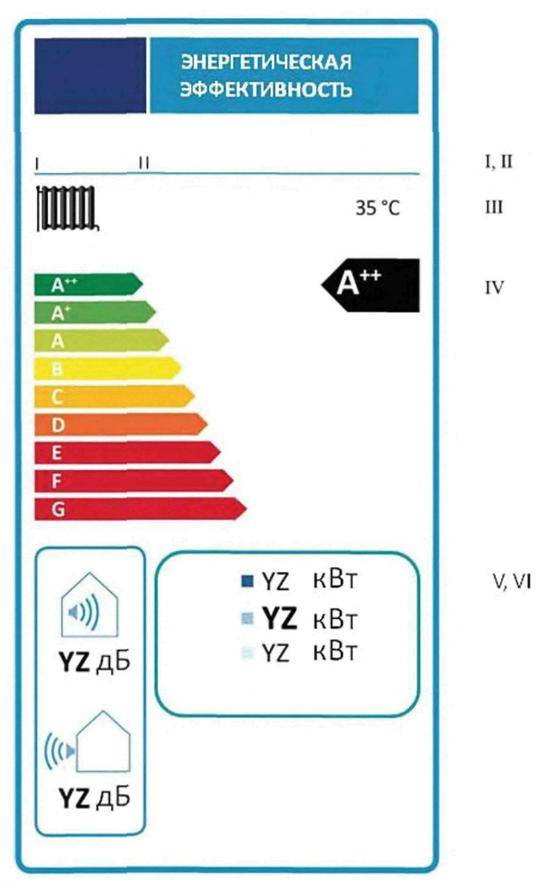 От a+++ до g: классы энергоэффективности бытовой техники