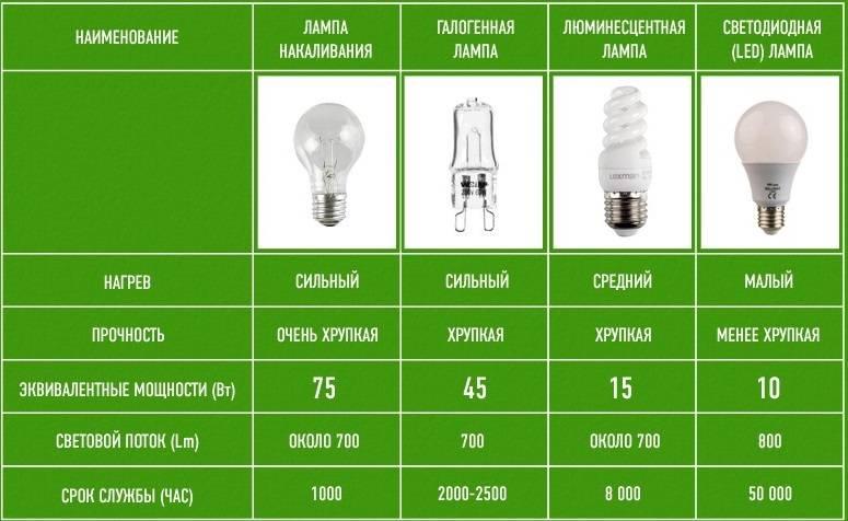 Осветительные приборы. классификация по основным и дополнительным признакам.
