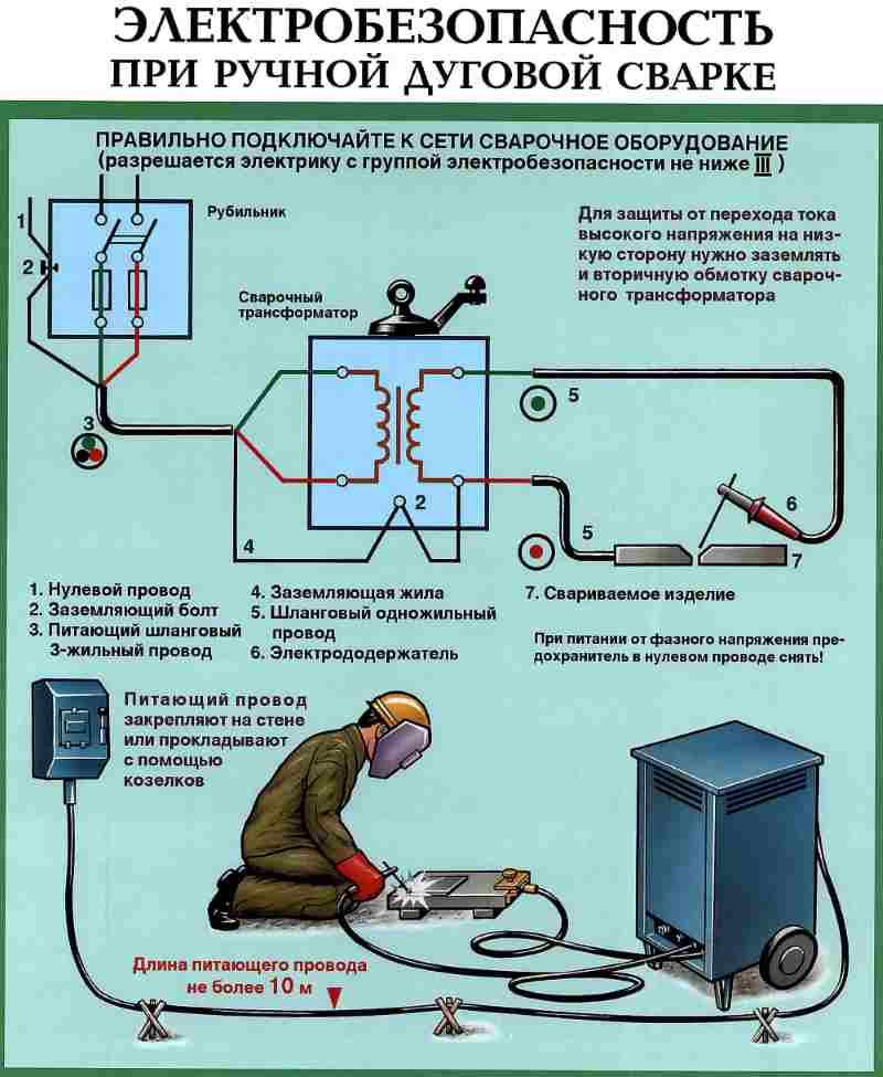 Заземление электроустановок: виды, правила и технология