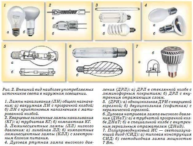 Натриевые лампы для выращивания растений в теплицах