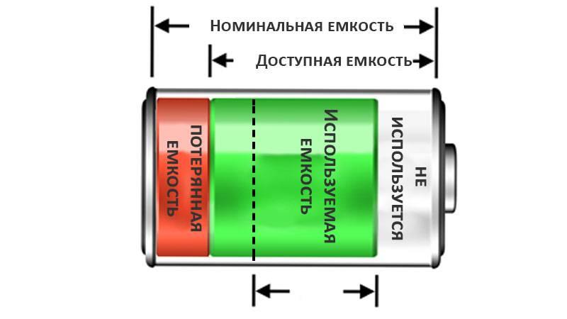 Ёмкость аккумулятора: что это такое, как определить и рассчитать?