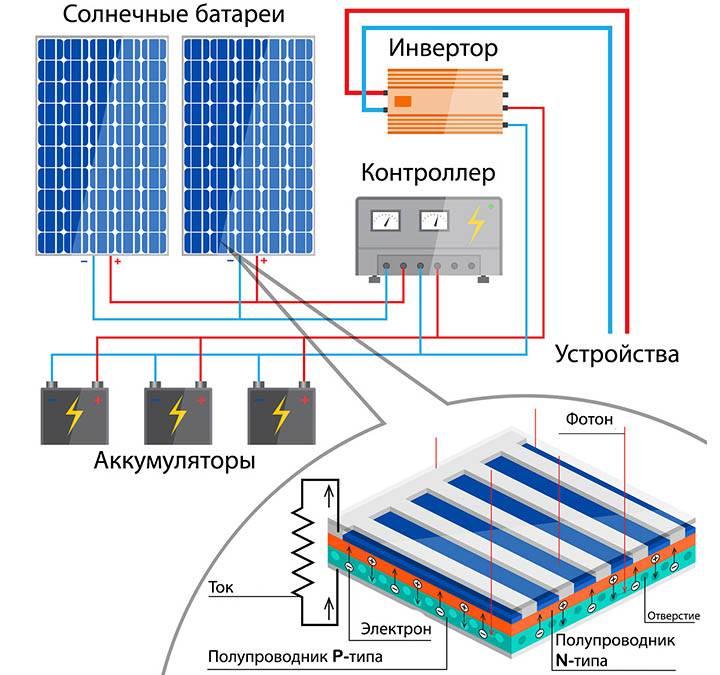 Особенности солнечных батарей (панелей) для дома