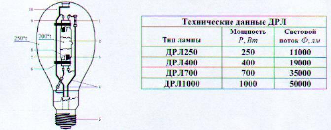 Сравнение лампы дрл 250 со светодиодными аналогами для замены