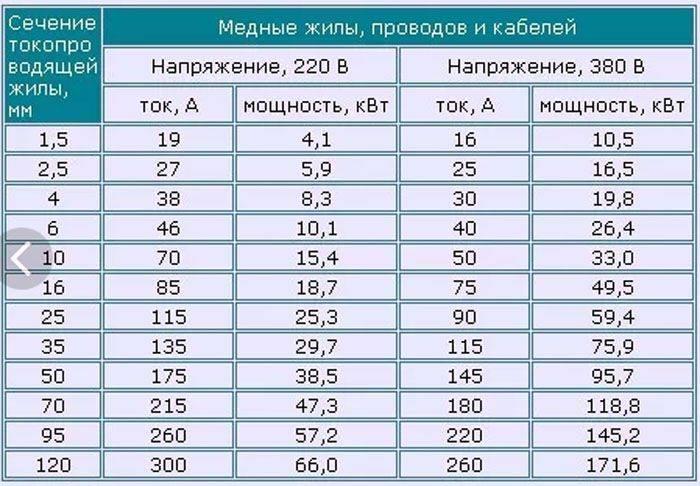 Расчет сечения кабеля по мощности и длине + таблица