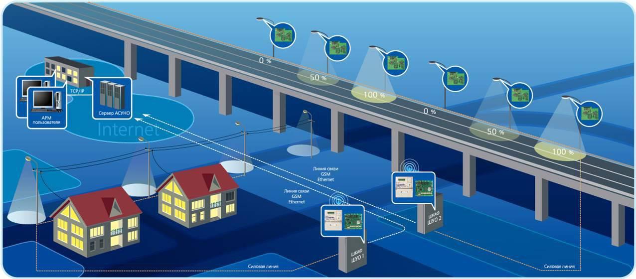 Обзор систем управления уличным освещением