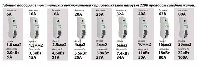 Выбор автомата по мощности нагрузки, номиналы по току