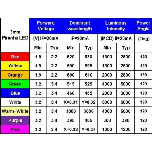 Как узнать на какое напряжение рассчитан светодиод, виды и сравнение